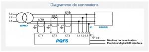Filtres anti-Harmoniques